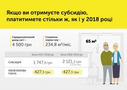 В Уряді пояснили, чому зросла ціна на газ