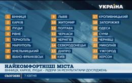 Столиця Буковина стала аутсайдером у рейтингу найкомфортніших міст України