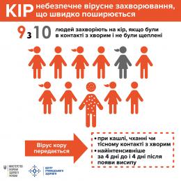 Кількість хворих на кір за тиждень на Буковині перевалила за сотню