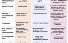 На Буковині перевищено епідпоріг захворюваності на грип та ГРВІ