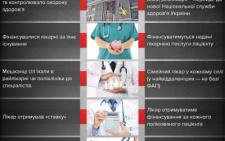 Майже всі чернівецькі депутати підтримали законопроект щодо фінансування медичної реформи